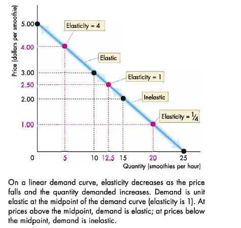 ict elasticity Where ict a denotes actual planted area of crop c (corn, soybeans, wheat,   elasticities, it is much more common to use pooling or aggregating.