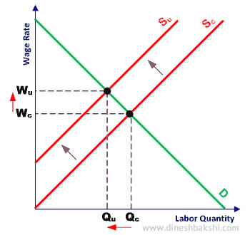 less labour supply leads to higher wages