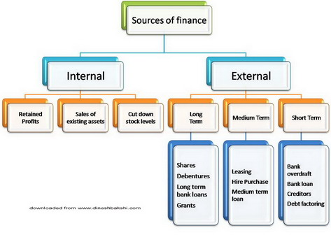 Sources of finance mind map