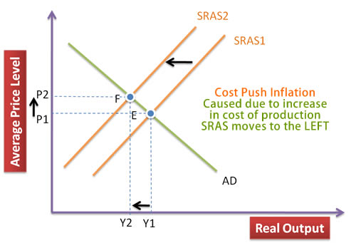 main causes of inflation