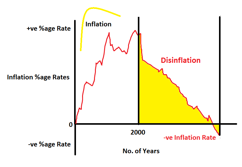inflation and disinflation diagram