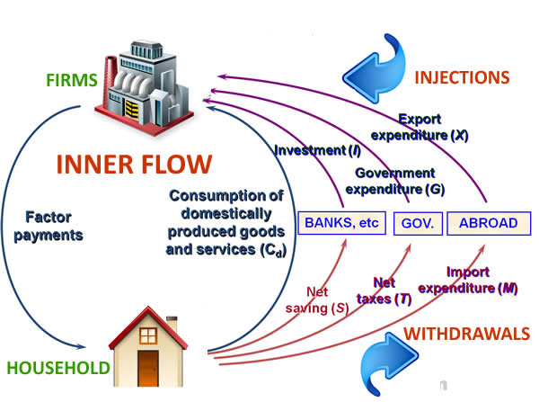 circular-flow-of-income-2