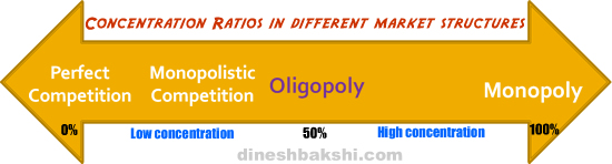 concentration-ratio