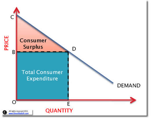 consumer-surplus-small