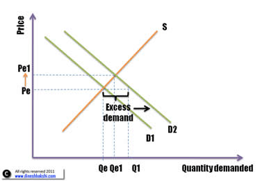 impact-on-equilibrium-from-shift-of-demand-small