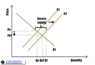 impact-on-equilibrium-from-shift-of-supply-small