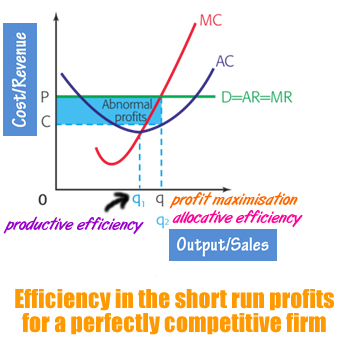 perfect-competition-efficiency-2
