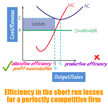 perfect-competition-efficiency-3