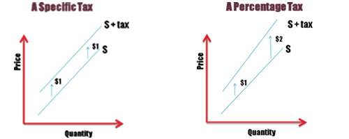 types-of-indirect-taxes