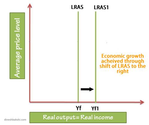 neo classical LRAS movement of right