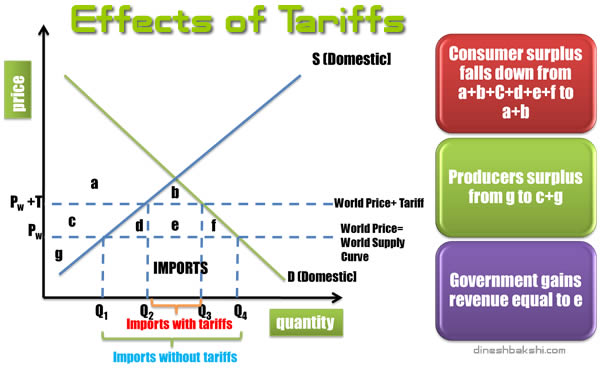 effects of tariffs