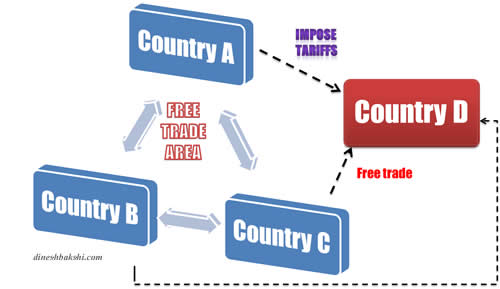 free trade areas