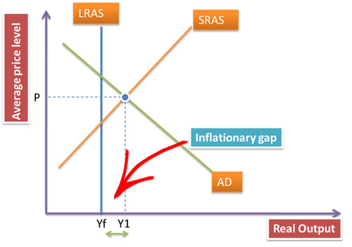 inflationary gap