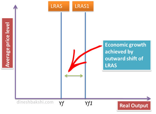economic growth through movement of LRAS
