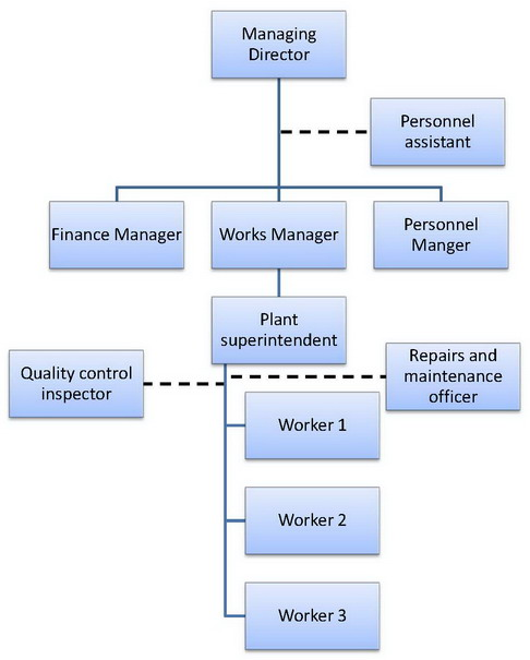 line and staff management
